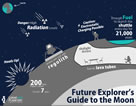 Future Explorer's Guide to the Moon