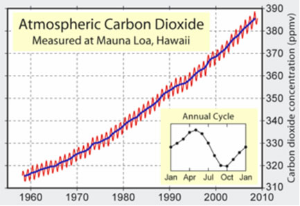 A graph showing the increase of Carbon Dioxide in the atmosphere over the past few decades