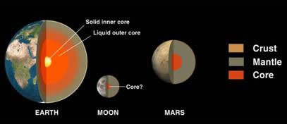 Image of Earth, Moon and Mars inner and outer cores.