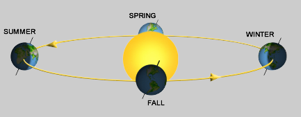 Image representing the seasons
