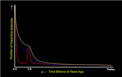 Graph showing number of asteroids and time billions of years ago