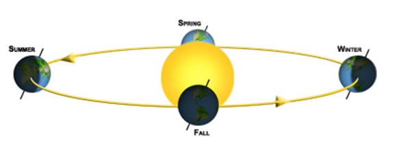 Earth as it orbits the Sun