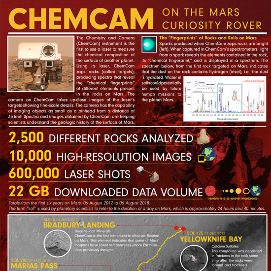 ChemCam Poster - English