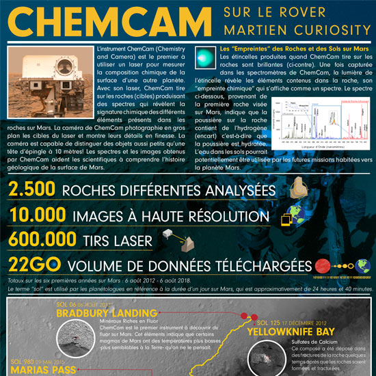 ChemCam Poster - French