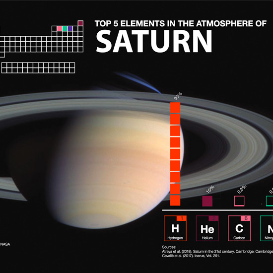 Solar System and the Periodic Table