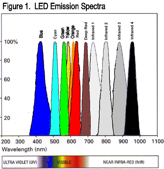 Fig. 1 LED Emission Spectra