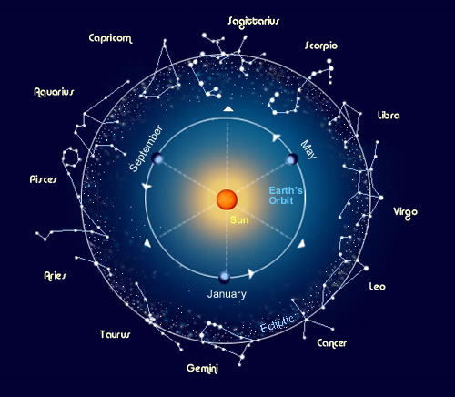 Illustration of the 'zodiac band' with a few of the constellations depicting the they represent.