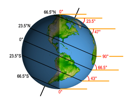"During the northern hemisphere summer solstice, the area ""above"" the Arctic Circle — above 66.5 degrees north) — receives 24 hours of daylight, while the south polar region is in total darkness."
