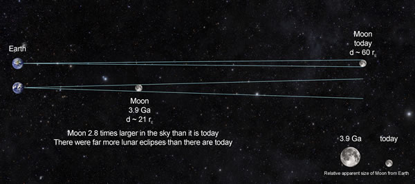 Earth moon dynamics ccuart Choice Image