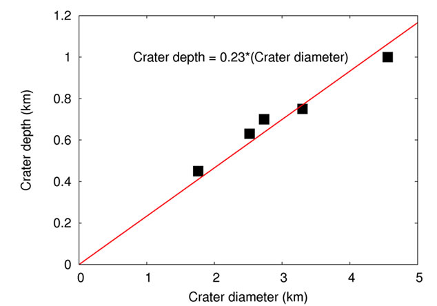 Crater Depth