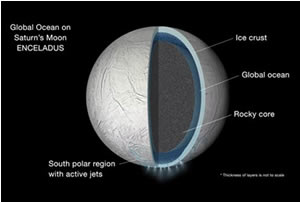Illustration of the interior of Saturn's moon Enceladus showing a global liquid water ocean between its rocky core and icy crust. Credit:  NASA/JPL-Caltech.