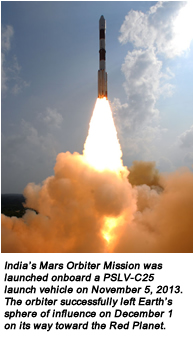 India's Mars Orbiter Mission was launched onboard a PSLV-C25 launch vehicle on November 5, 2013. The orbiter successfully left Earth's sphere of influence on December 1 on its way toward the Red Planet.