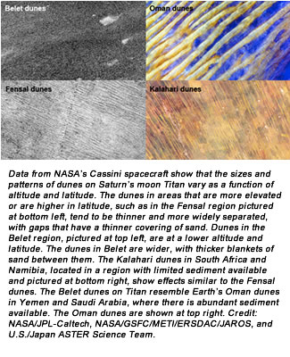 Data from NASA's Cassini spacecraft show that the sizes and patterns of dunes on Saturn's moon Titan vary as a function of altitude and latitude. The dunes in areas that are more elevated or are higher in latitude, such as in the Fensal region pictured at bottom left, tend to be thinner and more widely separated, with gaps that have a thinner covering of sand. Dunes in the Belet region, pictured at top left, are at a lower altitude and latitude. The dunes in Belet are wider, with thicker blankets of sand between them. The Kalahari dunes in South Africa and Namibia, located in a region with limited sediment available and pictured at bottom right, show effects similar to the Fensal dunes. The Belet dunes on Titan resemble Earth's Oman dunes in Yemen and Saudi Arabia, where there is abundant sediment available. The Oman dunes are shown at top right. Credit: NASA/JPL-Caltech, NASA/GSFC/METI/ERSDAC/JAROS, and U.S./Japan ASTER Science Team.