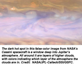The dark hot spot in this false-color image from NASA's Cassini spacecraft is a window deep into Jupiter's atmosphere. All around it are layers of higher clouds, with colors indicating which layer of the atmosphere the clouds are in. Credit:  NASA/JPL-Caltech/SSI/GSFC.