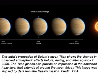 This artist's impression of Saturn's moon Titan shows the change in observed atmospheric effects before, during, and after equinox in 2009. The Titan globes also provide an impression of the detached haze layer that extends all around the moon (blue). This image was inspired by data from the Cassini mission. Credit:  ESA.