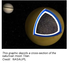This artist's illustration shows the likely interior structure of Saturn's moon Titan deduced from gravity field data collected by the Cassini spacecraft. Credit: NASA/JPL.