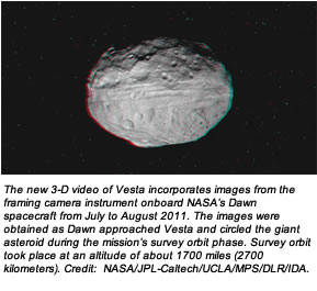 The new 3-D video of Vesta incorporates images from the framing camera instrument onboard NASA's Dawn spacecraft from July to August 2011. The images were obtained as Dawn approached Vesta and circled the giant asteroid during the mission's survey orbit phase. Survey orbit took place at an altitude of about 1700 miles (2700 kilometers). Credit:  NASA/JPL-Caltech/UCLA/MPS/DLR/IDA.