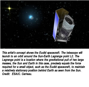 This artist's concept shows the Euclid spacecraft. The telescope will launch to an orbit around the Sun-Earth Lagrange point L2. The Lagrange point is a location where the gravitational pull of two large masses, the Sun and Earth in this case, precisely equals the force required for a small object, such as the Euclid spacecraft, to maintain a relatively stationary position behind Earth as seen from the Sun. Credit:  ESA/C. Carreau.