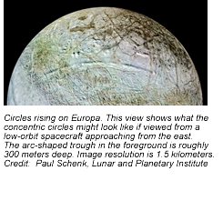 Circles rising on Europa. This view shows what the concentric circles might look like if viewed from a low-orbit spacecraft approaching from the east. The arc-shaped trough in the foreground is roughly 300 meters deep. Image resolution is 1.5 kilometers.