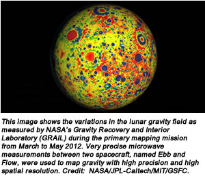 This image shows the variations in the lunar gravity field as measured by NASA's Gravity Recovery and Interior Laboratory (GRAIL) during the primary mapping mission from March to May 2012. Very precise microwave measurements between two spacecraft, named Ebb and Flow, were used to map gravity with high precision and high spatial resolution. Credit:  NASA/JPL-Caltech/MIT/GSFC.