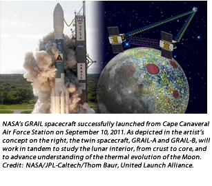 NASA's GRAIL spacecraft successfully launched from Cape Canaveral Air Force Station on September 10, 2011. As depicted in the artist's concept on the right, the twin spacecraft, GRAIL-A and GRAIL-B, will work in tandem to study the lunar interior, from crust to core, and to advance understanding of the thermal evolution of the Moon. Credit:  NASA/JPL-Caltech/Thom Baur, United Launch Alliance.