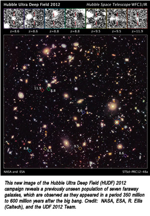 This new image of the Hubble Ultra Deep Field (HUDF) 2012 campaign reveals a previously unseen population of seven faraway galaxies, which are observed as they appeared in a period 350 million to 600 million years after the big bang. Credit:  NASA, ESA, R. Ellis (Caltech), and the UDF 2012 Team.