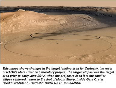 This image shows changes in the target landing area for Curiosity, the rover of NASA's Mars Science Laboratory project. The larger ellipse was the target area prior to early June 2012, when the project revised it to the smaller ellipse centered nearer to the foot of Mount Sharp, inside Gale Crater. Credit:  NASA/JPL-Caltech/ESA/DLR/FU Berlin/MSSS.