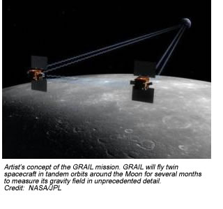 Artist's concept of the GRAIL mission. GRAIL will fly twin spacecraft in tandem orbits around the Moon for several months to measure its gravity field in unprecedented detail.