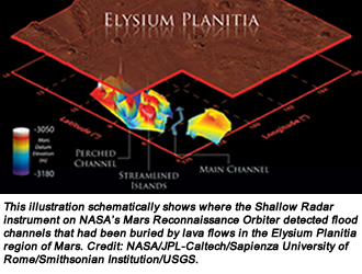This illustration schematically shows where the Shallow Radar instrument on NASA's Mars Reconnaissance Orbiter detected flood channels that had been buried by lava flows in the Elysium Planitia region of Mars. Credit:  NASA/JPL-Caltech/Sapienza University of Rome/Smithsonian Institution/USGS.