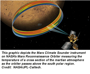 This graphic depicts the Mars Climate Sounder instrument on NASA's Mars Reconnaissance Orbiter measuring the temperature of a cross section of the martian atmosphere as the orbiter passes above the south polar region. Credit:  NASA/JPL-Caltech.