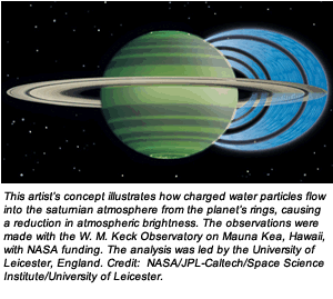 This artist's concept illustrates how charged water particles flow into the saturnian atmosphere from the planet's rings, causing a reduction in atmospheric brightness. The observations were made with the W. M. Keck Observatory on Mauna Kea, Hawaii, with NASA funding. The analysis was led by the University of Leicester, England. Credit:  NASA/JPL-Caltech/Space Science Institute/University of Leicester.