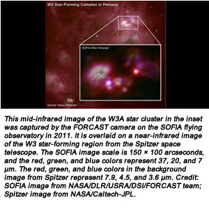 This mid-infrared image of the W3A star cluster in the inset was captured by the FORCAST camera on the SOFIA flying observatory in 2011. It is overlaid on a near-infrared image of the W3 star-forming region from the Spitzer space telescope. The SOFIA image scale is 150 × 100 arcseconds, and the red, green, and blue colors represent 37, 20, and 7 μm. The red, green, and blue colors in the background image from Spitzer represent 7.9, 4.5, and 3.6 μm. Credit:  SOFIA image from NASA/DLR/USRA/DSI/FORCAST team; Spitzer image from NASA/Caltech-JPL.