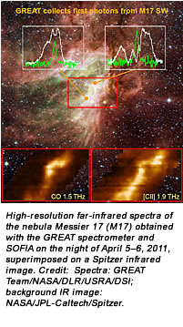 High-resolution far-infrared spectra of the nebula Messier 17 (M17) obtained with the GREAT spectrometer and SOFIA on the night of April 5–6, 2011, superimposed on a Spitzer infrared image. Credit:  Spectra: GREAT Team/NASA/DLR/USRA/DSI; background IR image:  NASA/JPL-Caltech/Spitzer.