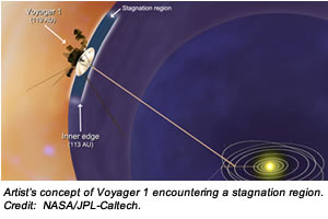 Artist's concept of Voyager 1 encountering a stagnation region. Credit:  NASA/JPL-Caltech.