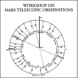 Workshop on Mars Telescopic Observations