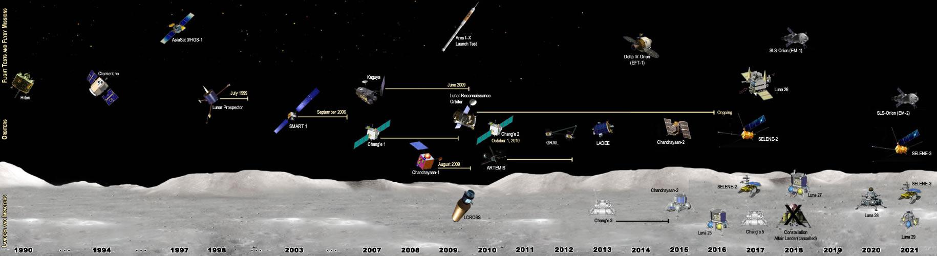 external image timeline.jpg