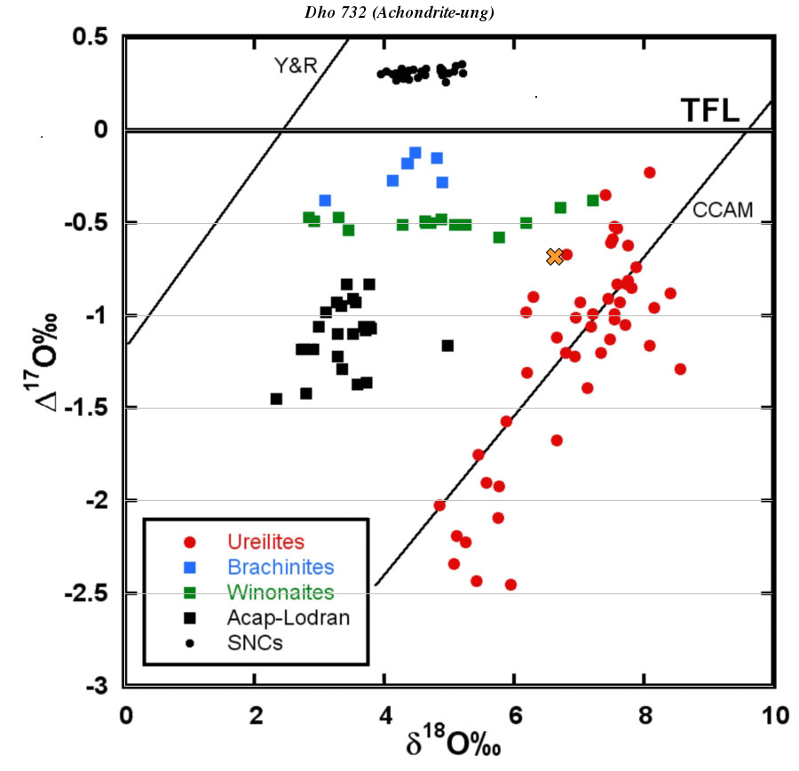 Oxygen Isotope Plots