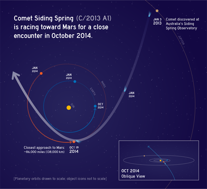 Comet Siding Spring (C/2013 A1) will make a close flyby of Mars on 19 Oct 2014. This close encounter is 10 times closer than any other comet has ever flown past Earth. This flyby will deliver opportunities for learning about comets, but also poses possible risks for orbiting spacecraft. NASA is preparing for both opportunities and challenges. Credit: NASA/JPL-Caltech