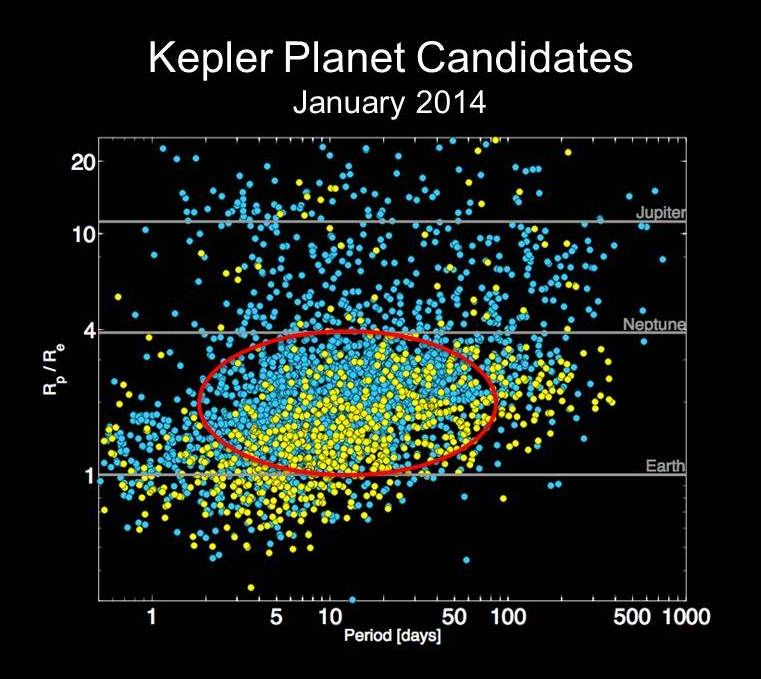 Chart of Kepler planet candidates as of January 2014. Image Credit: NASA Ames.