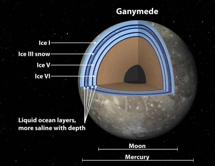 This artist's concept of Jupiter's moon Ganymede, the largest moon in the solar system, illustrates the club sandwich model of its interior oceans.  Image Credit: NASA/JPL-Caltech.
