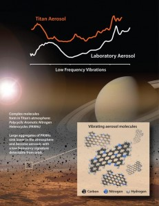 In lab experiments NASA scientists matched the spectral signature of an unknown material the Cassini spacecraft detected in Titan's atmosphere at far-infrared wavelengths. The material contains aromatic hydrocarbons that include nitrogen, a subgroup called polycyclic aromatic nitrogen heterocycles. Image credit: NASA/Goddard/JPL-Caltech.