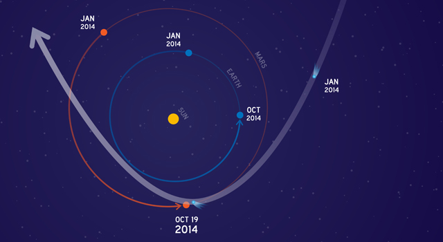 This graphic depicts the orbit of comet C/2013 A1 Siding Spring as it swings around the sun in 2014. On Oct. 19, the comet will have a very close pass at Mars. Its nucleus will miss Mars by about 82,000 miles (132,000 kilometers). The comet's trail of dust particles shed by the nucleus might be wide enough to reach Mars or might also miss it. Image credit: NASA.