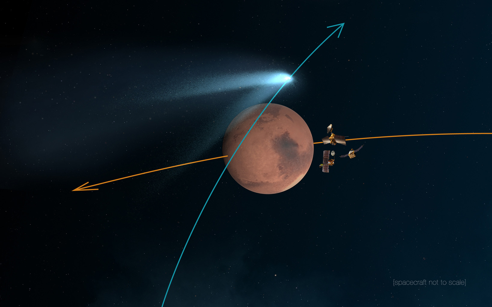 "This artist's concept shows NASA's Mars orbiters lining up behind the Red Planet for their ""duck and cover"" maneuver to shield them from comet dust that may result from the close flyby of comet Siding Spring (C/2013 A1) on Oct. 19, 2014. Image credit: NASA."