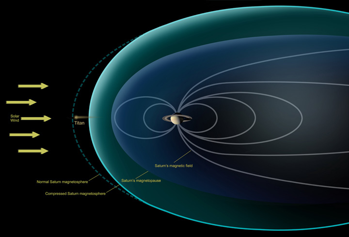 This diagram depicts conditions observed by NASA's Cassini spacecraft during a flyby in Dec. 2013, when Saturn's magnetosphere was highly compressed, exposing Titan to the full force of the solar wind. Image credit: NASA.