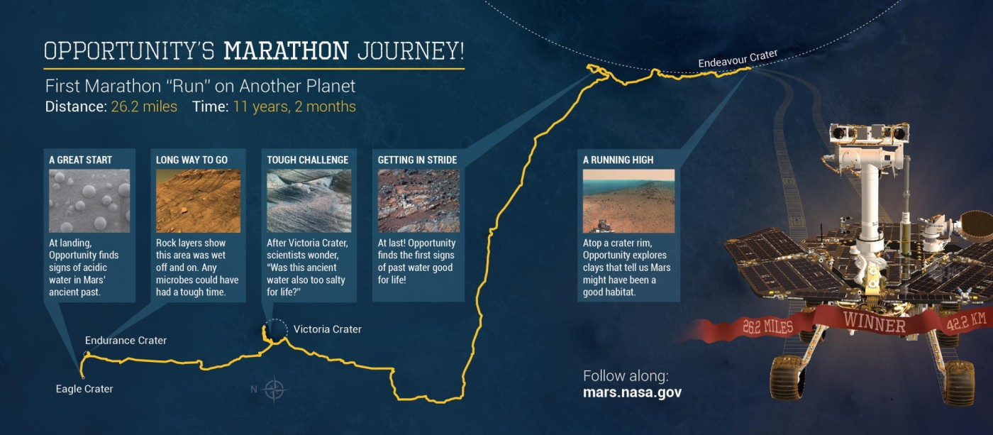 This illustration depicts some highlights along the route as NASA's Mars Exploration Rover Opportunity drove as far as a marathon race during the first 11 years and two months after its January 2004 landing in Eagle Crater. Image Credit: NASA/JPL-Caltech/CornellUniv./USGS/Arizona State Univ.