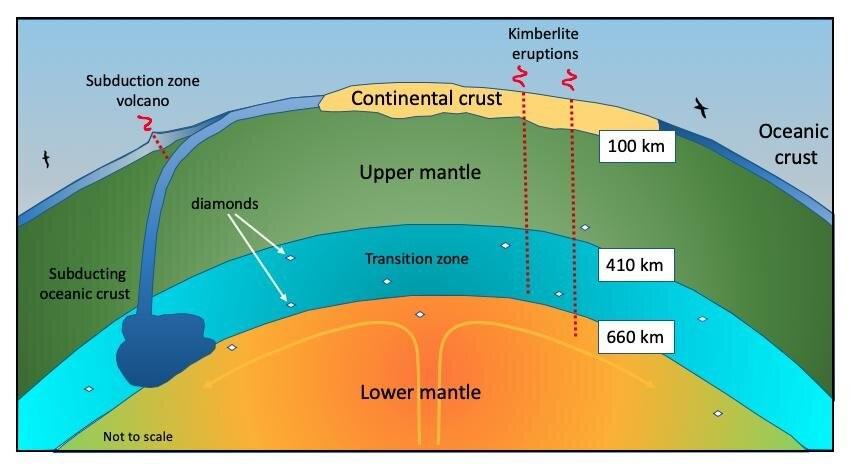 Sección transversal esquemática del manto de la Tierra mostrando sus zonas químicas (no se muestra el núcleo), y una zona de subducción placa-tectónica con un volcán asociado.
