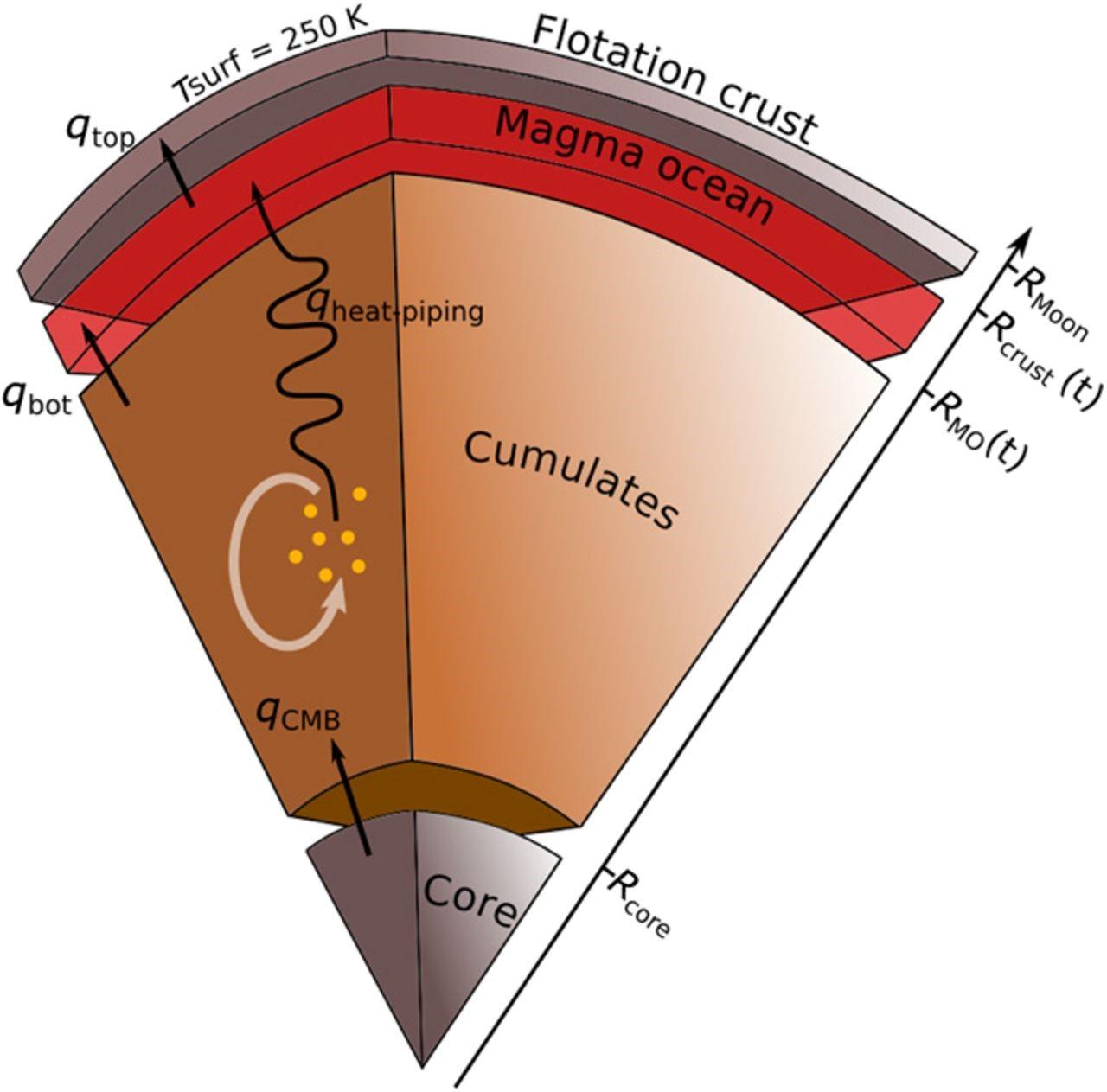 Croquis del modelo de la evolución térmica con sus cuatro embalses.