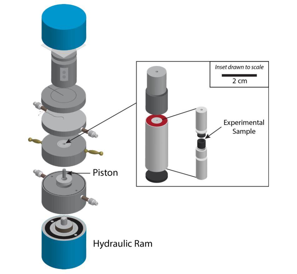 Ilustración del equipo de cilindro de pistón que Prissel y sus colegas utilizaron para realizar sus experimentos de difusión a altas presiones (hasta 4 GPa) y altas temperaturas (hasta 1500 °C).