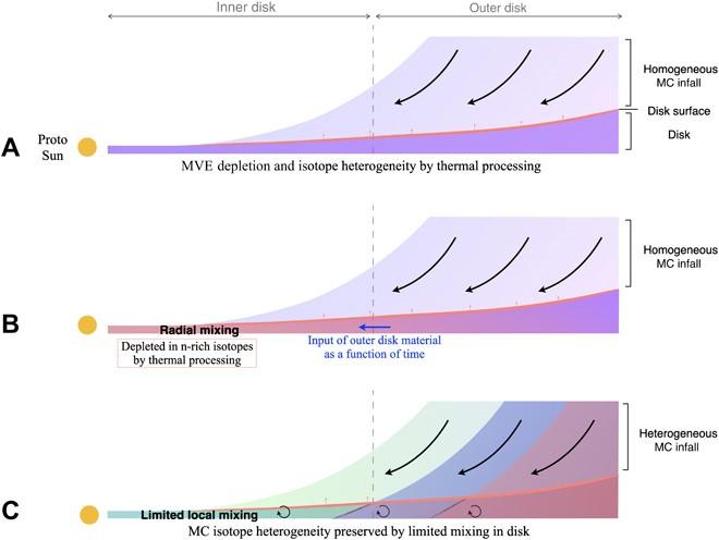 Mediante el uso del modelo C, se exploraron tres modelos del disco protoplanetario con una mezcla local limitada que coincide con el rango de composiciones de isótopos de potasio observado en los meteoritos.